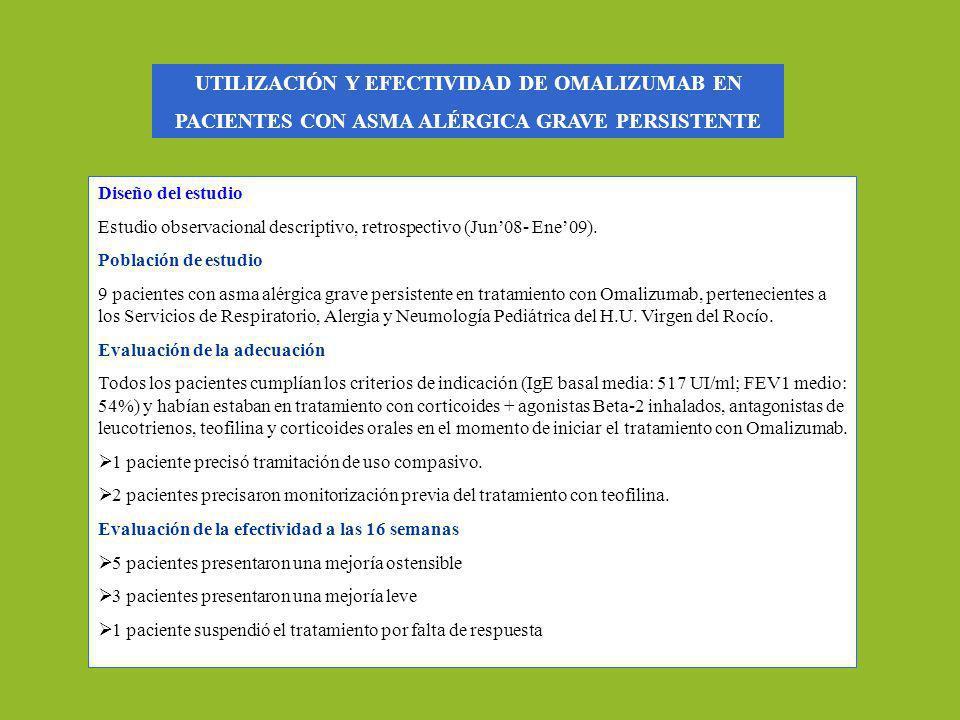 Diseño del estudio Estudio observacional descriptivo, retrospectivo (Jun08- Ene09). Población de estudio 9 pacientes con asma alérgica grave persisten