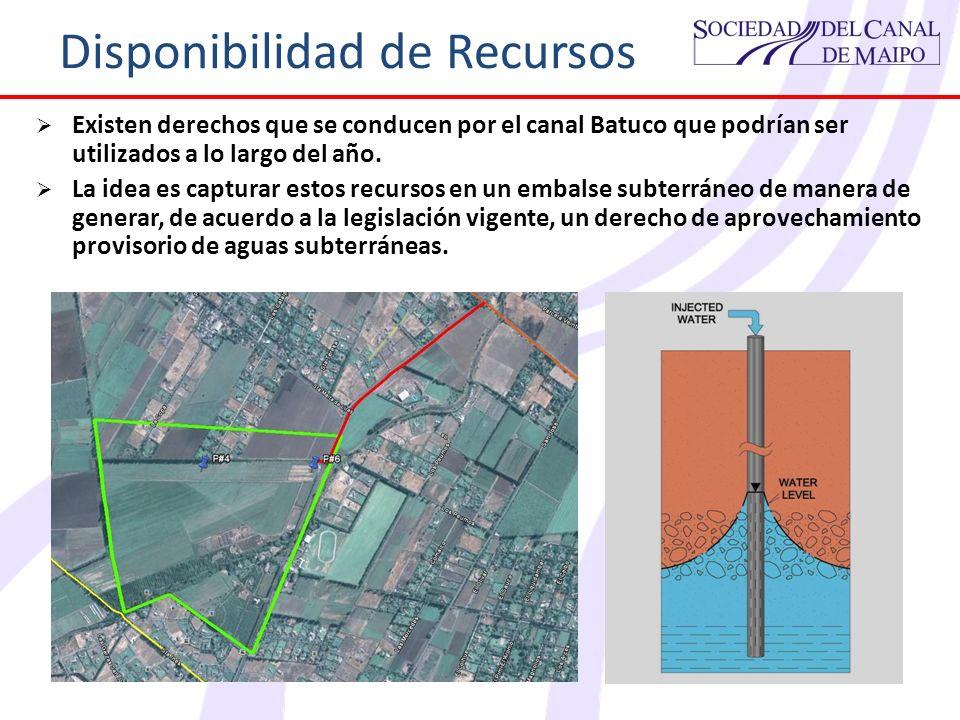 Disponibilidad de Recursos Existen derechos que se conducen por el canal Batuco que podrían ser utilizados a lo largo del año. La idea es capturar est