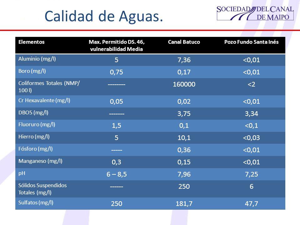 Calidad de Aguas. ElementosMax. Permitido DS. 46, vulnerabilidad Media Canal BatucoPozo Fundo Santa Inés Aluminio (mg/l) 57,36<0,01 Boro (mg/l) 0,750,