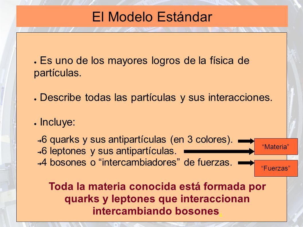 El Modelo Estándar Es uno de los mayores logros de la física de partículas. Describe todas las partículas y sus interacciones. Incluye: 6 quarks y sus