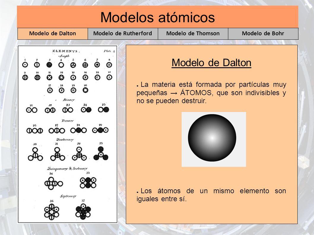 Modelos atómicos Modelo de Dalton La materia está formada por partículas muy pequeñas ÁTOMOS, que son indivisibles y no se pueden destruir. Los átomos
