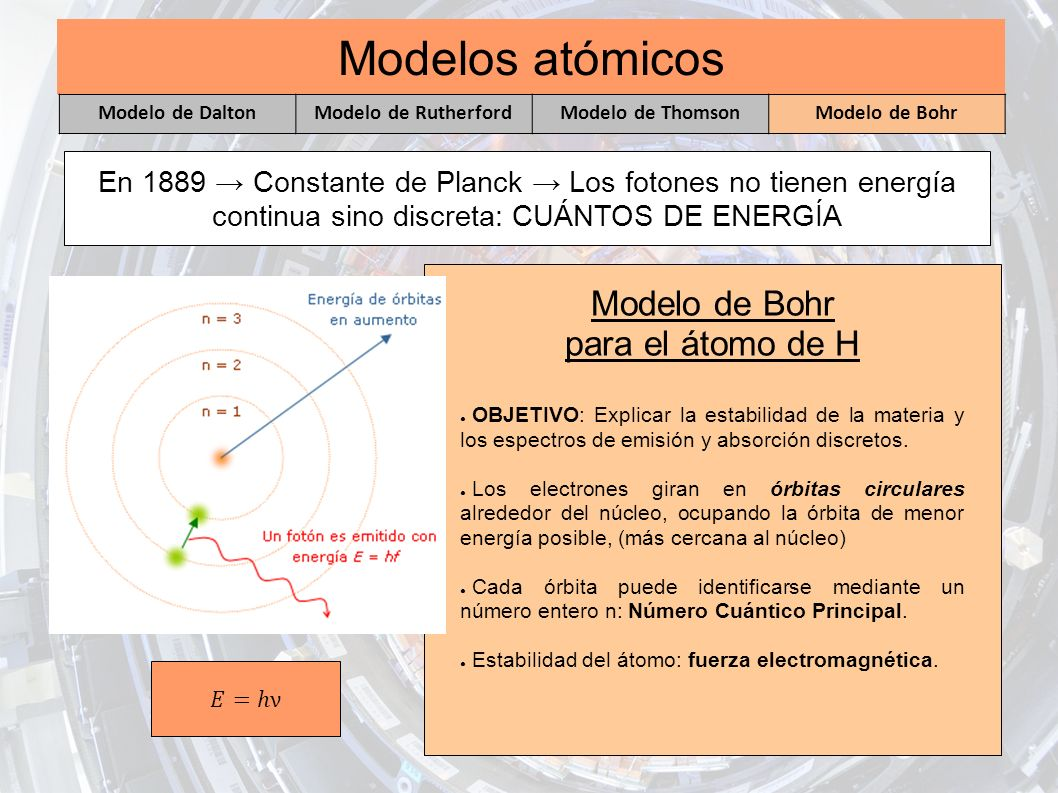 Modelos atómicos Modelo de Bohr para el átomo de H OBJETIVO: Explicar la estabilidad de la materia y los espectros de emisión y absorción discretos. L