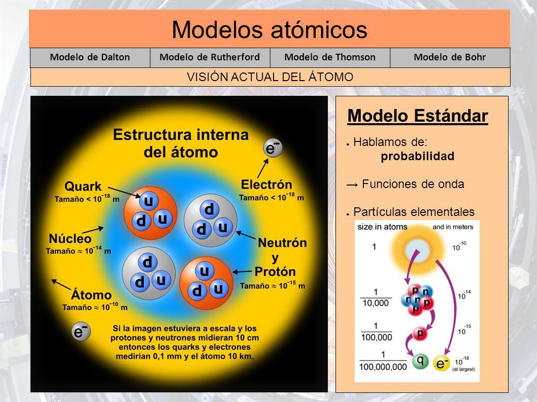 Modelos atómicos VISIÓN ACTUAL DEL ÁTOMO Modelo Estándar Hablamos de: probabilidad Funciones de onda Partículas elementales Modelo de DaltonModelo de