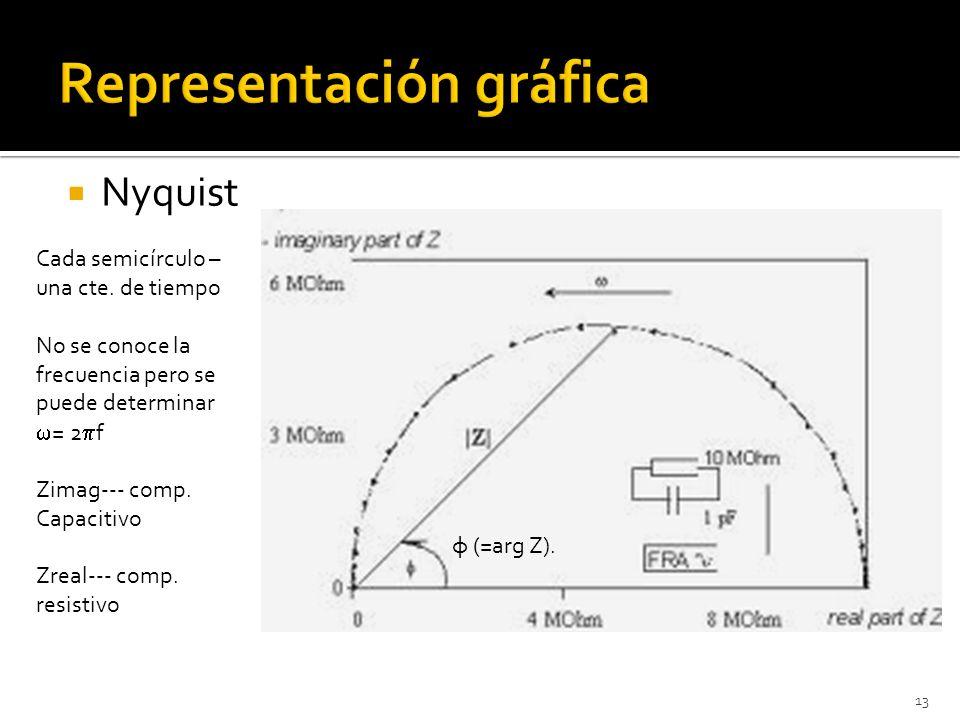 Nyquist 13 φ (=arg Z). Cada semicírculo – una cte. de tiempo No se conoce la frecuencia pero se puede determinar = 2 f Zimag--- comp. Capacitivo Zreal