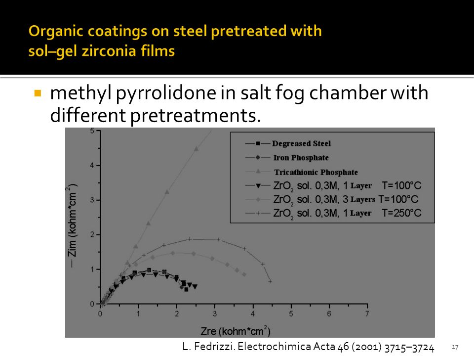 methyl pyrrolidone in salt fog chamber with different pretreatments. 17 L. Fedrizzi. Electrochimica Acta 46 (2001) 3715–3724