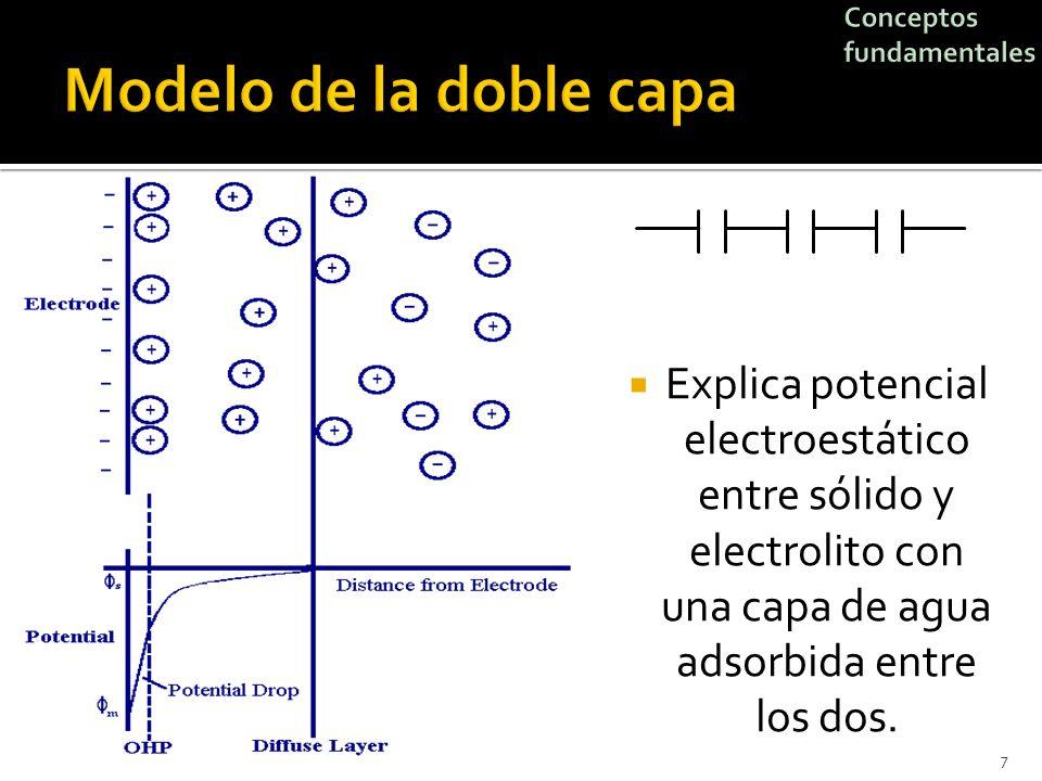Explica potencial electroestático entre sólido y electrolito con una capa de agua adsorbida entre los dos. 7