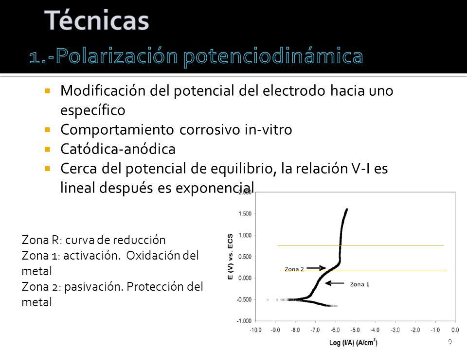 Modificación del potencial del electrodo hacia uno específico Comportamiento corrosivo in-vitro Catódica-anódica Cerca del potencial de equilibrio, la