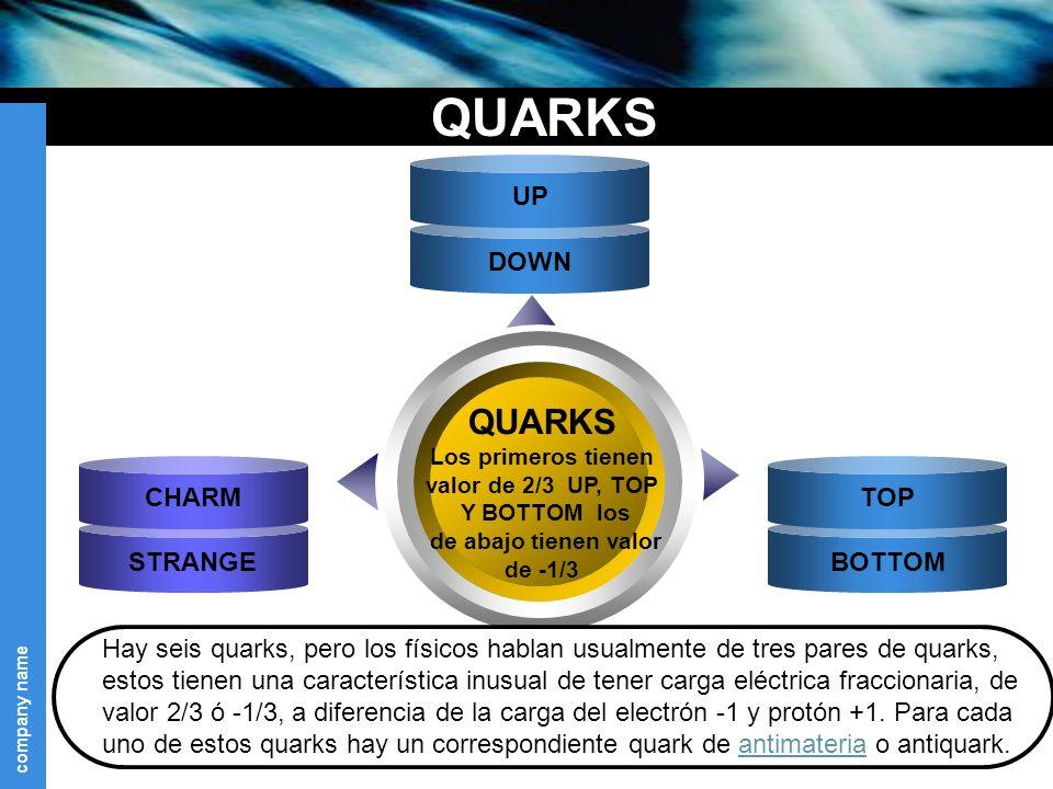 company name QUARKS STRANGE CHARM BOTTOM TOP DOWN QUARKS Los primeros tienen valor de 2/3 UP, TOP Y BOTTOM los de abajo tienen valor de -1/3 Text UP Hay seis quarks, pero los físicos hablan usualmente de tres pares de quarks, estos tienen una característica inusual de tener carga eléctrica fraccionaria, de valor 2/3 ó -1/3, a diferencia de la carga del electrón -1 y protón +1.