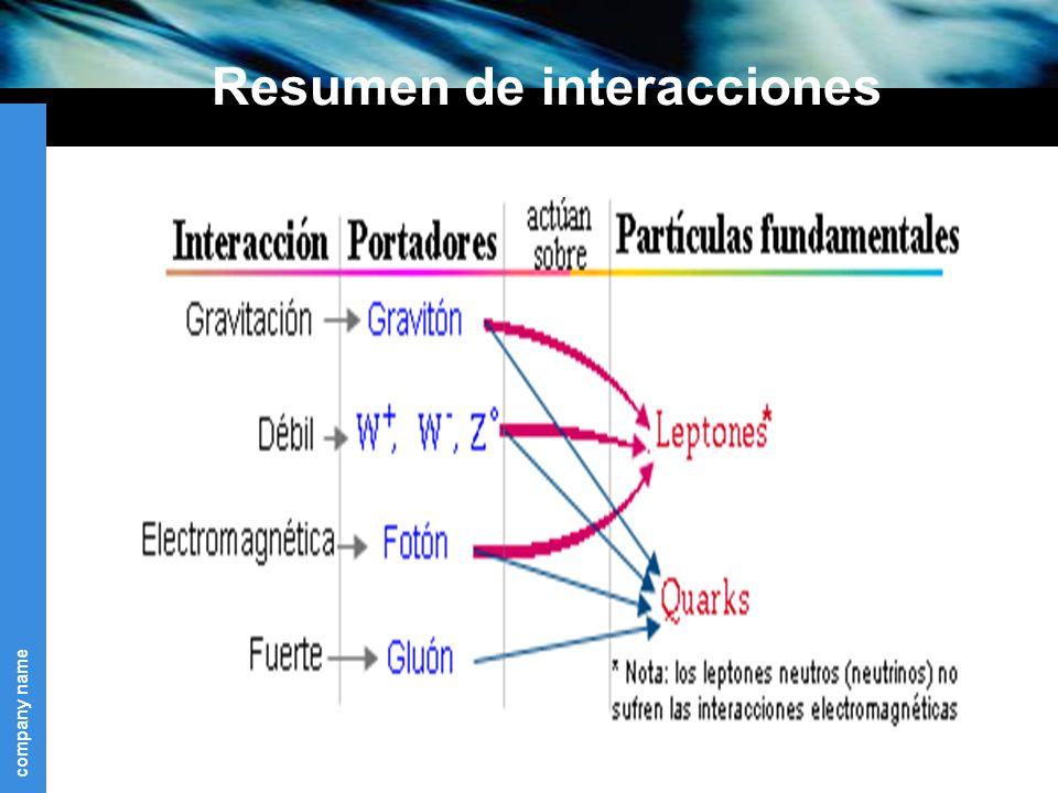 company name Resumen de interacciones