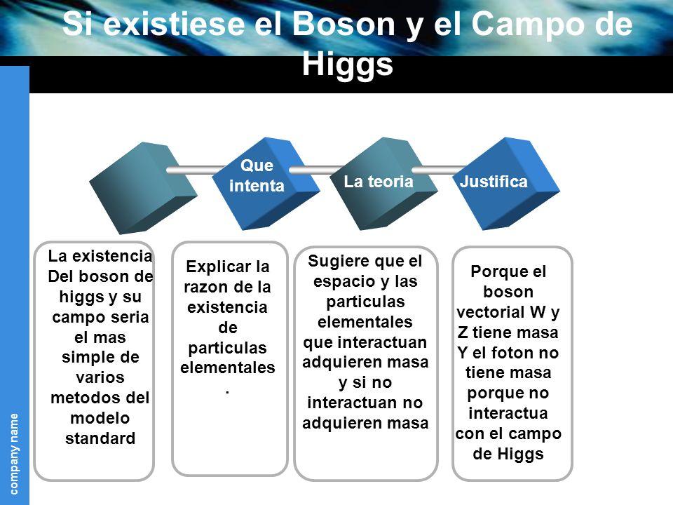 company name Si existiese el Boson y el Campo de Higgs Que intenta La teoriaJustifica La existencia Del boson de higgs y su campo seria el mas simple de varios metodos del modelo standard Explicar la razon de la existencia de particulas elementales.