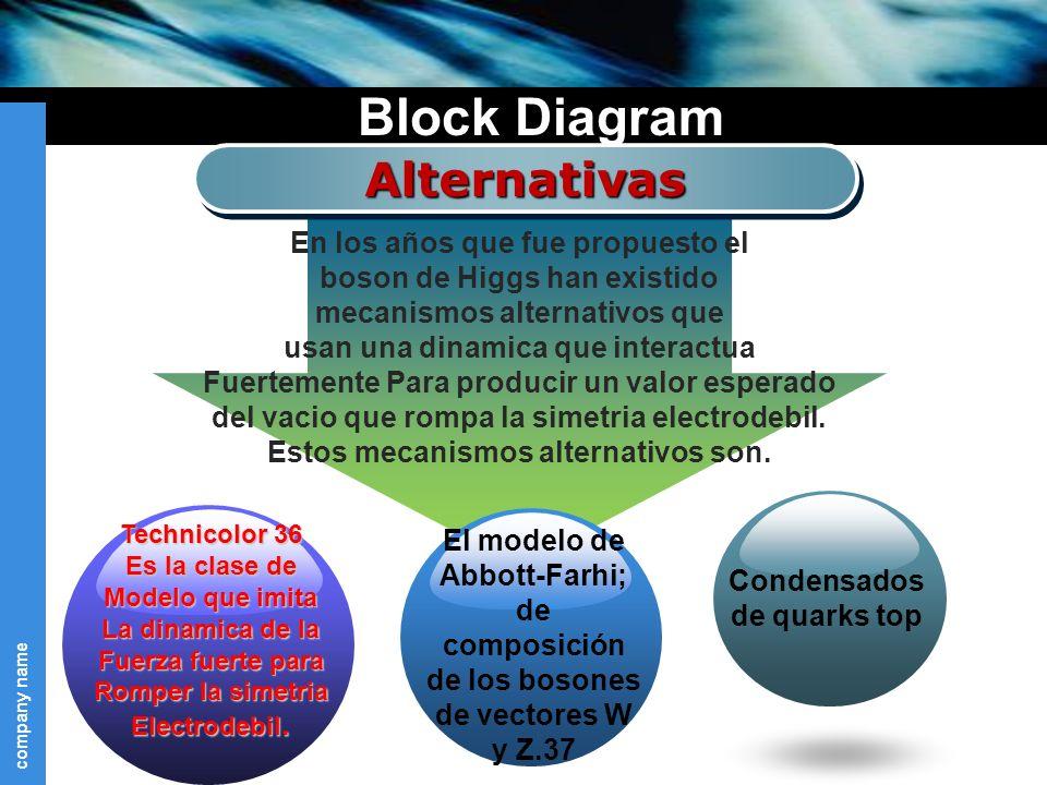 company name Block Diagram AlternativasAlternativas En los años que fue propuesto el boson de Higgs han existido mecanismos alternativos que usan una dinamica que interactua Fuertemente Para producir un valor esperado del vacio que rompa la simetria electrodebil.