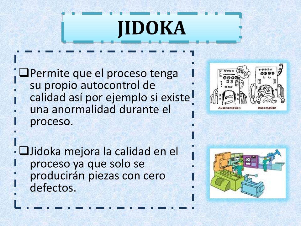 Por lo que una buena ejecución de Jidoka consta de cuatro pasos: 1)Detectar la anormalidad.