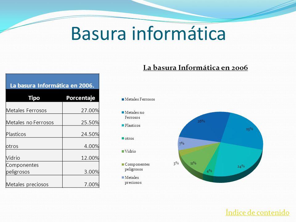 Basura informática La basura Informática en 2006. TipoPorcentaje Metales Ferrosos27.00% Metales no Ferrosos25.50% Plasticos24.50% otros4.00% Vidrio12.