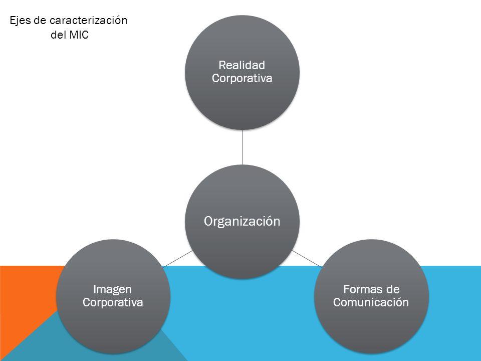 Organización Realidad Corporativa Formas de Comunicación Imagen Corporativa Ejes de caracterización del MIC