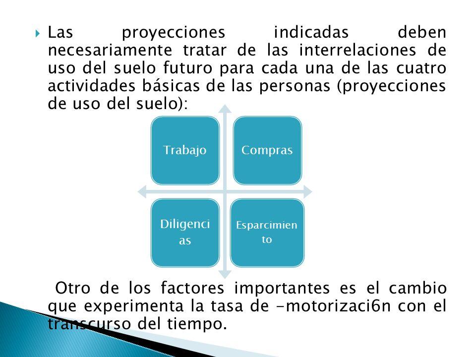 Las proyecciones indicadas deben necesariamente tratar de las interrelaciones de uso del suelo futuro para cada una de las cuatro actividades básicas