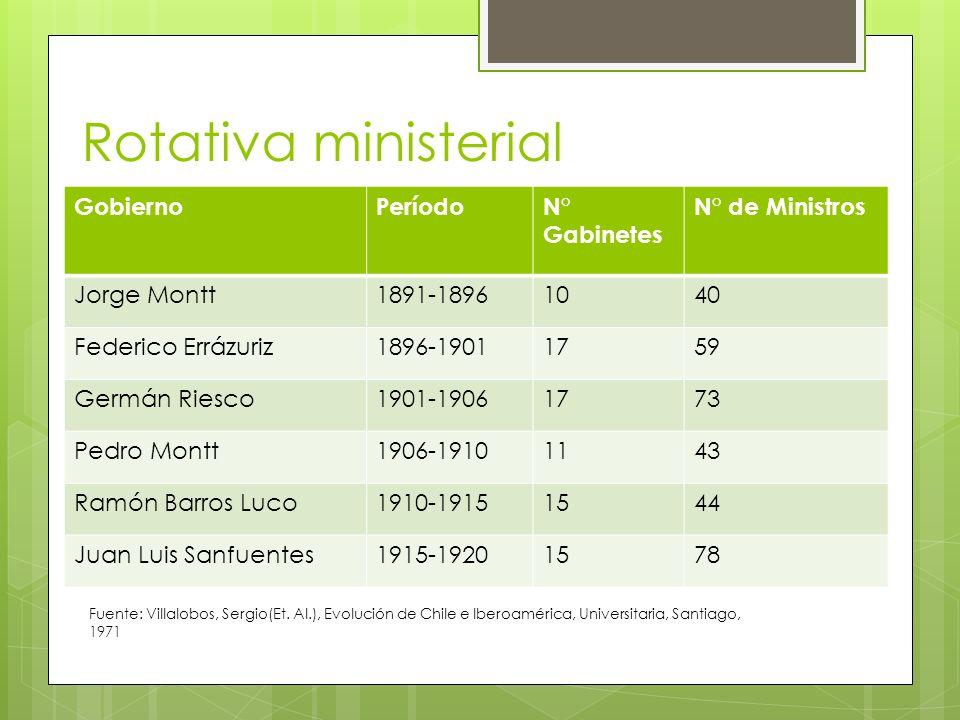 Rotativa ministerial GobiernoPeríodoN° Gabinetes N° de Ministros Jorge Montt1891-18961040 Federico Errázuriz1896-19011759 Germán Riesco1901-19061773 P