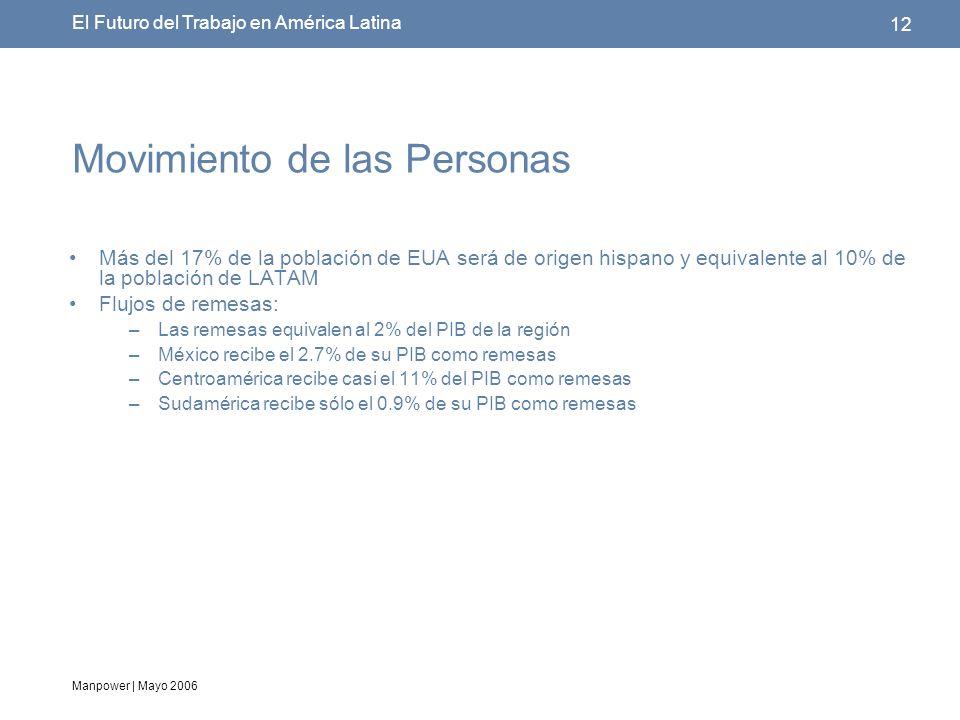 Manpower | Mayo 2006 12 El Futuro del Trabajo en América Latina Movimiento de las Personas Más del 17% de la población de EUA será de origen hispano y equivalente al 10% de la población de LATAM Flujos de remesas: –Las remesas equivalen al 2% del PIB de la región –México recibe el 2.7% de su PIB como remesas –Centroamérica recibe casi el 11% del PIB como remesas –Sudamérica recibe sólo el 0.9% de su PIB como remesas