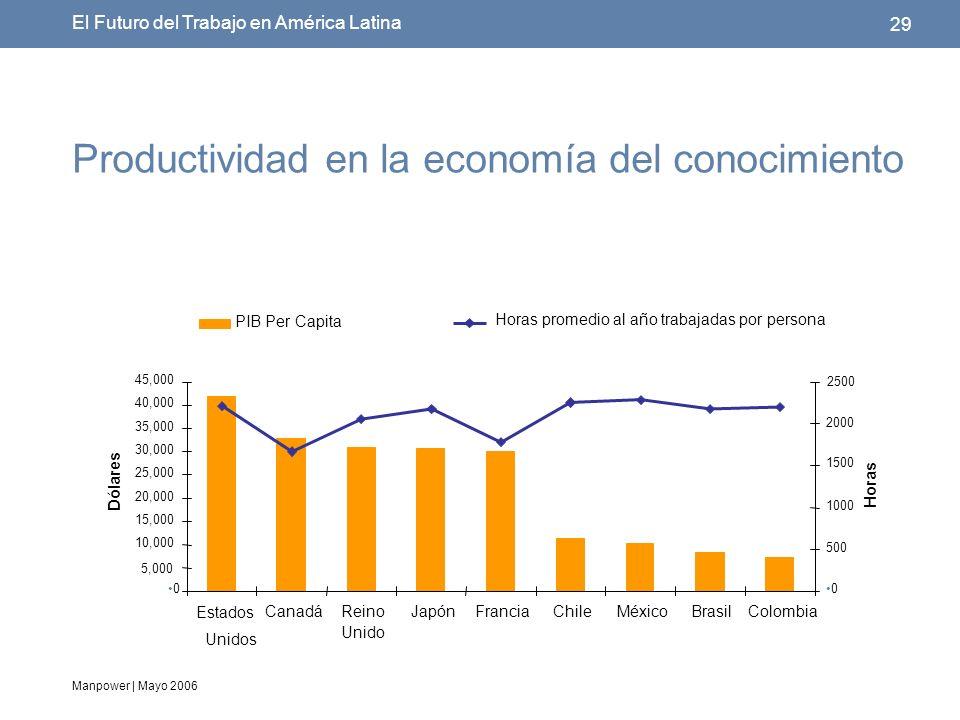 Manpower | Mayo 2006 29 El Futuro del Trabajo en América Latina Productividad en la economía del conocimiento 0 5,000 10,000 15,000 20,000 25,000 30,000 35,000 40,000 45,000 Estados Unidos CanadáReino Unido JapónFranciaChileMéxicoBrasilColombia Dólares 0 500 1000 1500 2000 2500 Horas PIB Per Capita Horas promedio al año trabajadas por persona