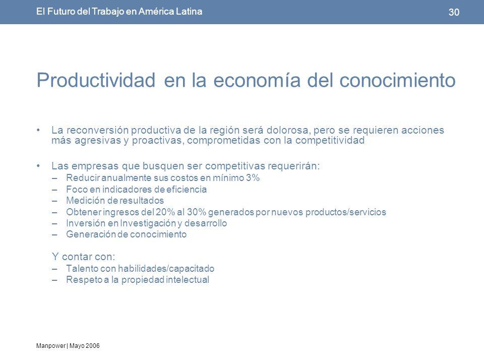 Manpower | Mayo 2006 30 El Futuro del Trabajo en América Latina Productividad en la economía del conocimiento La reconversión productiva de la región será dolorosa, pero se requieren acciones más agresivas y proactivas, comprometidas con la competitividad Las empresas que busquen ser competitivas requerirán: –Reducir anualmente sus costos en mínimo 3% –Foco en indicadores de eficiencia –Medición de resultados –Obtener ingresos del 20% al 30% generados por nuevos productos/servicios –Inversión en Investigación y desarrollo –Generación de conocimiento Y contar con: –Talento con habilidades/capacitado –Respeto a la propiedad intelectual