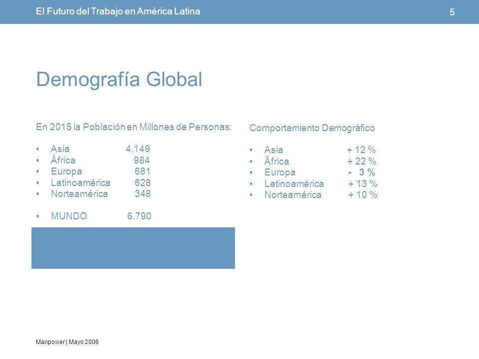 Manpower | Mayo 2006 5 El Futuro del Trabajo en América Latina Demografía Global En 2015 la Población en Millones de Personas: Asia 4.149 África 984 Europa 681 Latinoamérica 628 Norteamérica 348 MUNDO 6.790 Comportamiento Demográfico Asia + 12 % África + 22 % Europa - 3 % Latinoamérica + 13 % Norteamérica + 10 %