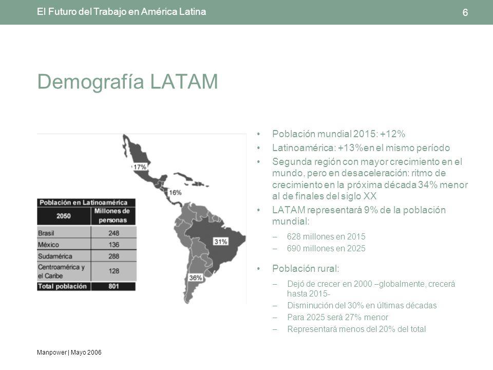 Manpower | Mayo 2006 6 El Futuro del Trabajo en América Latina Demografía LATAM Población mundial 2015: +12% Latinoamérica: +13%en el mismo período Segunda región con mayor crecimiento en el mundo, pero en desaceleración: ritmo de crecimiento en la próxima década 34% menor al de finales del siglo XX LATAM representará 9% de la población mundial: –628 millones en 2015 –690 millones en 2025 Población rural: –Dejó de crecer en 2000 –globalmente, crecerá hasta 2015- –Disminución del 30% en últimas décadas –Para 2025 será 27% menor –Representará menos del 20% del total