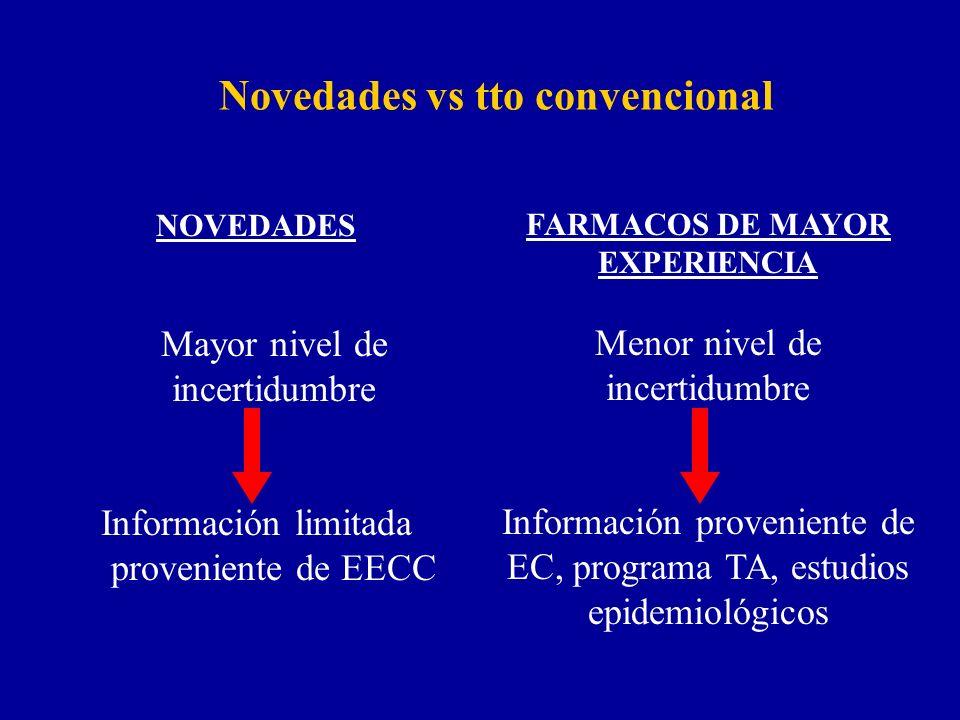 Novedades vs tto convencional NOVEDADES Mayor nivel de incertidumbre Información limitada proveniente de EECC FARMACOS DE MAYOR EXPERIENCIA Menor nivel de incertidumbre Información proveniente de EC, programa TA, estudios epidemiológicos