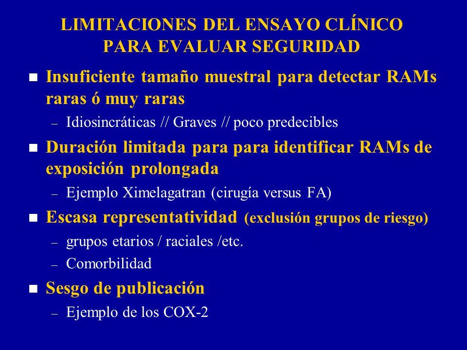 LIMITACIONES DEL ENSAYO CLÍNICO PARA EVALUAR SEGURIDAD n Insuficiente tamaño muestral para detectar RAMs raras ó muy raras – Idiosincráticas // Graves
