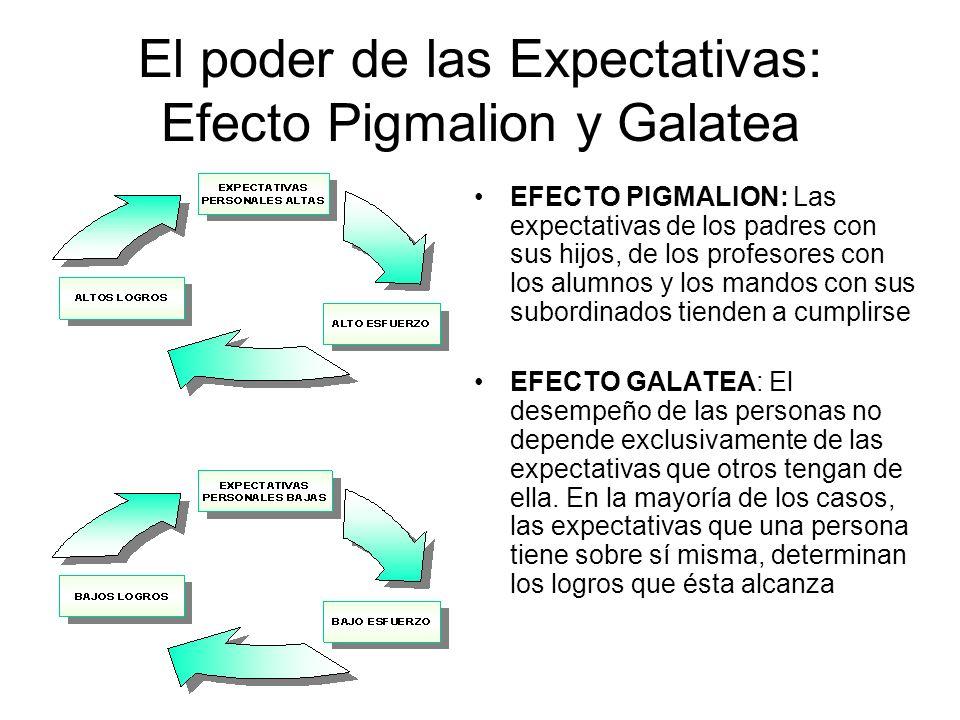 El poder de las Expectativas: Efecto Pigmalion y Galatea EFECTO PIGMALION: Las expectativas de los padres con sus hijos, de los profesores con los alu