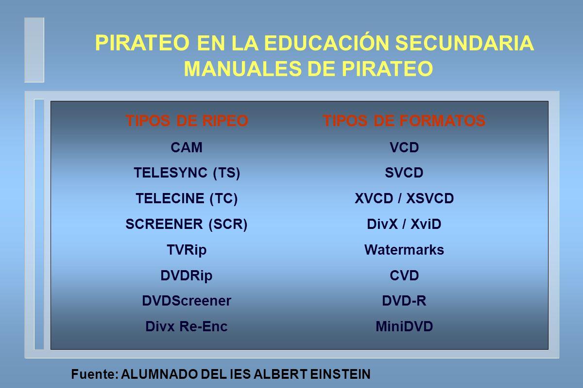PIRATEO EN LA EDUCACIÓN SECUNDARIA MANUALES DE PIRATEO TIPOS DE RIPEO CAM TELESYNC (TS) TELECINE (TC) SCREENER (SCR) TVRip DVDRip DVDScreener Divx Re-Enc TIPOS DE FORMATOS VCD SVCD XVCD / XSVCD DivX / XviD Watermarks CVD DVD-R MiniDVD Fuente: ALUMNADO DEL IES ALBERT EINSTEIN