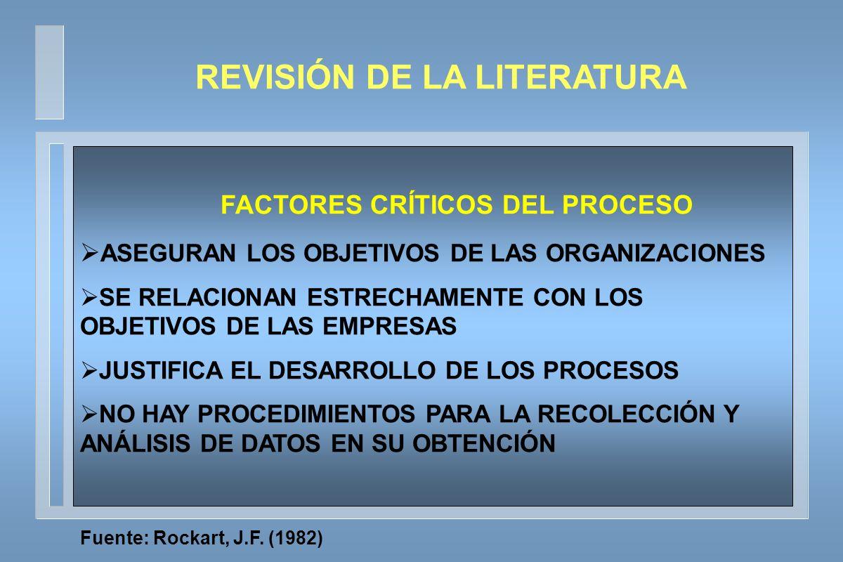 REVISIÓN DE LA LITERATURA FACTORES CRÍTICOS DEL PROCESO ASEGURAN LOS OBJETIVOS DE LAS ORGANIZACIONES SE RELACIONAN ESTRECHAMENTE CON LOS OBJETIVOS DE LAS EMPRESAS JUSTIFICA EL DESARROLLO DE LOS PROCESOS NO HAY PROCEDIMIENTOS PARA LA RECOLECCIÓN Y ANÁLISIS DE DATOS EN SU OBTENCIÓN Fuente: Rockart, J.F.
