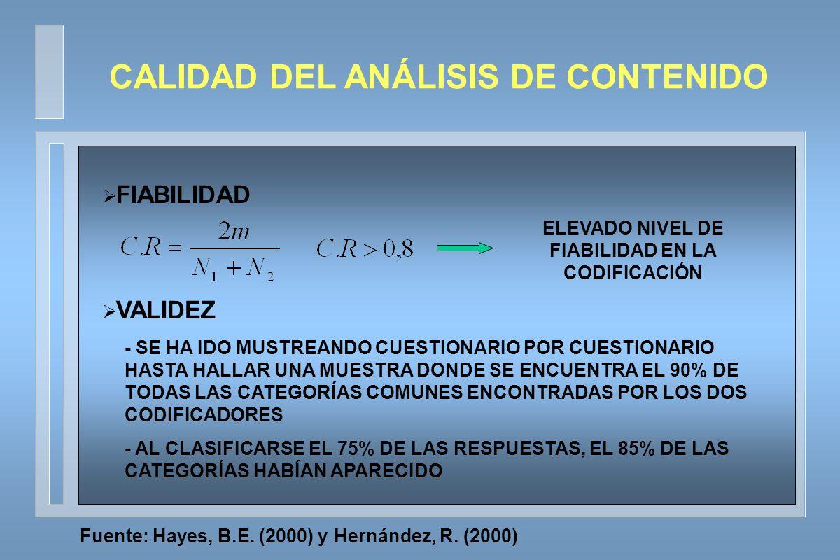 FIABILIDAD VALIDEZ ELEVADO NIVEL DE FIABILIDAD EN LA CODIFICACIÓN - SE HA IDO MUSTREANDO CUESTIONARIO POR CUESTIONARIO HASTA HALLAR UNA MUESTRA DONDE SE ENCUENTRA EL 90% DE TODAS LAS CATEGORÍAS COMUNES ENCONTRADAS POR LOS DOS CODIFICADORES - AL CLASIFICARSE EL 75% DE LAS RESPUESTAS, EL 85% DE LAS CATEGORÍAS HABÍAN APARECIDO CALIDAD DEL ANÁLISIS DE CONTENIDO Fuente: Hayes, B.E.