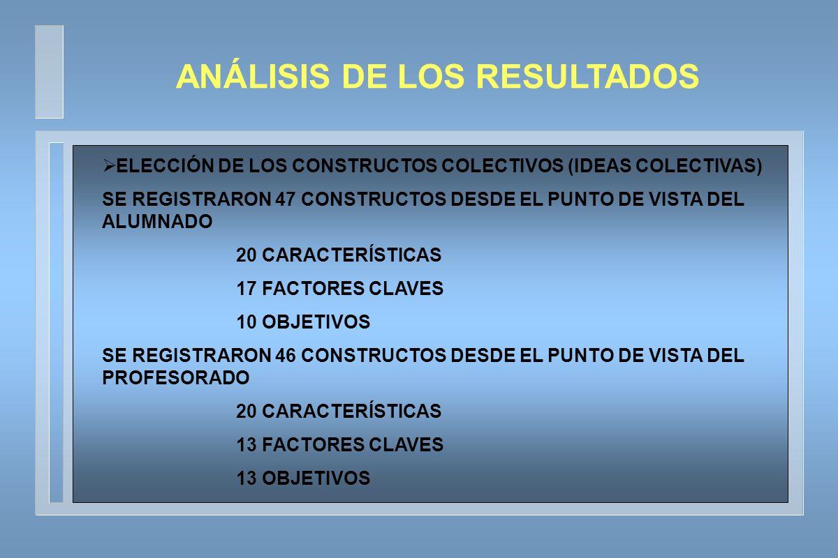 ELECCIÓN DE LOS CONSTRUCTOS COLECTIVOS (IDEAS COLECTIVAS) SE REGISTRARON 47 CONSTRUCTOS DESDE EL PUNTO DE VISTA DEL ALUMNADO 20 CARACTERÍSTICAS 17 FACTORES CLAVES 10 OBJETIVOS SE REGISTRARON 46 CONSTRUCTOS DESDE EL PUNTO DE VISTA DEL PROFESORADO 20 CARACTERÍSTICAS 13 FACTORES CLAVES 13 OBJETIVOS ANÁLISIS DE LOS RESULTADOS