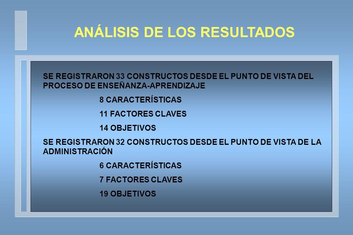 SE REGISTRARON 33 CONSTRUCTOS DESDE EL PUNTO DE VISTA DEL PROCESO DE ENSEÑANZA-APRENDIZAJE 8 CARACTERÍSTICAS 11 FACTORES CLAVES 14 OBJETIVOS SE REGISTRARON 32 CONSTRUCTOS DESDE EL PUNTO DE VISTA DE LA ADMINISTRACIÓN 6 CARACTERÍSTICAS 7 FACTORES CLAVES 19 OBJETIVOS ANÁLISIS DE LOS RESULTADOS