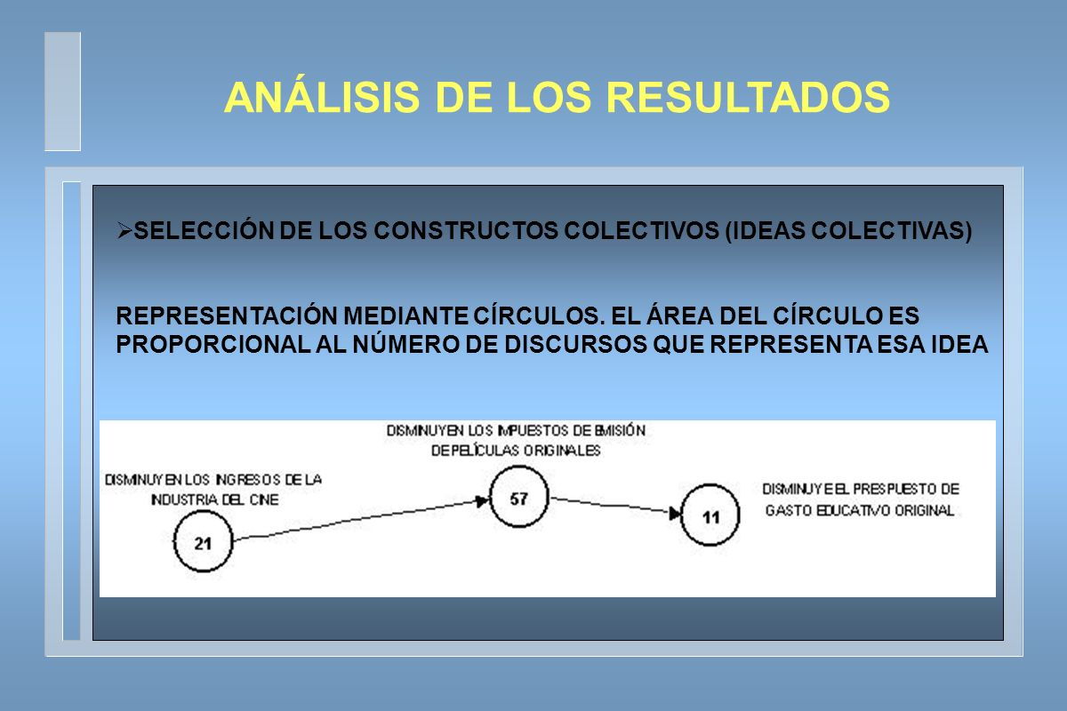 SELECCIÓN DE LOS CONSTRUCTOS COLECTIVOS (IDEAS COLECTIVAS) REPRESENTACIÓN MEDIANTE CÍRCULOS.