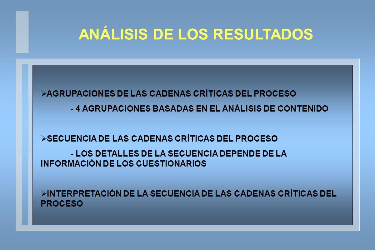 AGRUPACIONES DE LAS CADENAS CRÍTICAS DEL PROCESO - 4 AGRUPACIONES BASADAS EN EL ANÁLISIS DE CONTENIDO SECUENCIA DE LAS CADENAS CRÍTICAS DEL PROCESO - LOS DETALLES DE LA SECUENCIA DEPENDE DE LA INFORMACIÓN DE LOS CUESTIONARIOS INTERPRETACIÓN DE LA SECUENCIA DE LAS CADENAS CRÍTICAS DEL PROCESO ANÁLISIS DE LOS RESULTADOS
