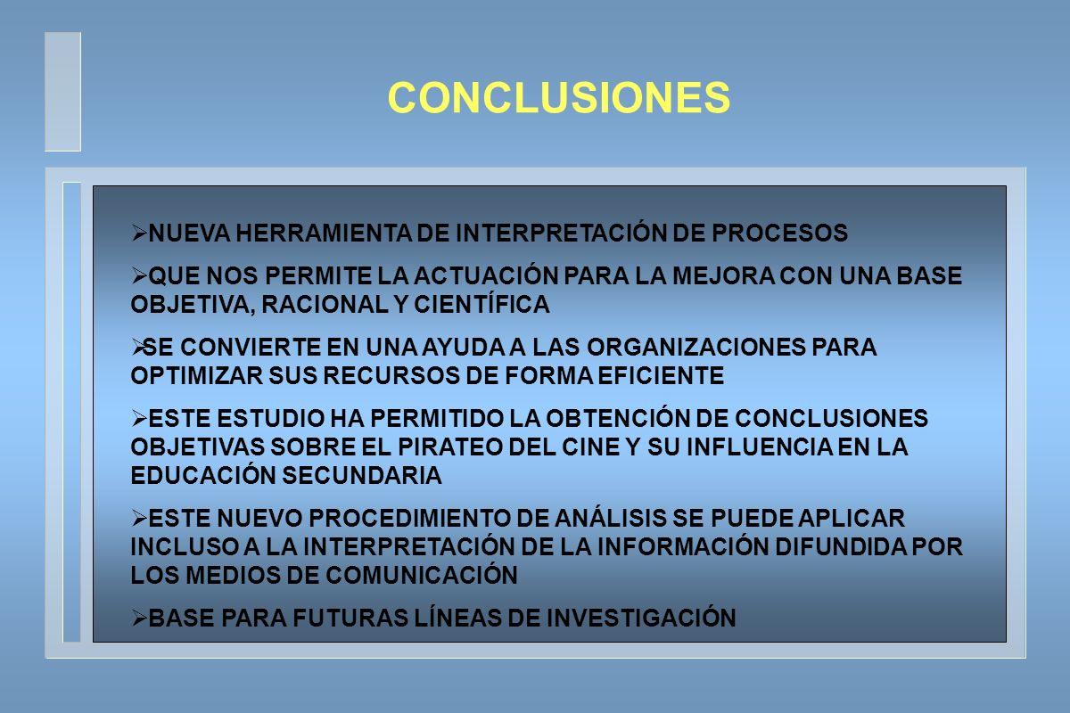 NUEVA HERRAMIENTA DE INTERPRETACIÓN DE PROCESOS QUE NOS PERMITE LA ACTUACIÓN PARA LA MEJORA CON UNA BASE OBJETIVA, RACIONAL Y CIENTÍFICA SE CONVIERTE EN UNA AYUDA A LAS ORGANIZACIONES PARA OPTIMIZAR SUS RECURSOS DE FORMA EFICIENTE ESTE ESTUDIO HA PERMITIDO LA OBTENCIÓN DE CONCLUSIONES OBJETIVAS SOBRE EL PIRATEO DEL CINE Y SU INFLUENCIA EN LA EDUCACIÓN SECUNDARIA ESTE NUEVO PROCEDIMIENTO DE ANÁLISIS SE PUEDE APLICAR INCLUSO A LA INTERPRETACIÓN DE LA INFORMACIÓN DIFUNDIDA POR LOS MEDIOS DE COMUNICACIÓN BASE PARA FUTURAS LÍNEAS DE INVESTIGACIÓN CONCLUSIONES