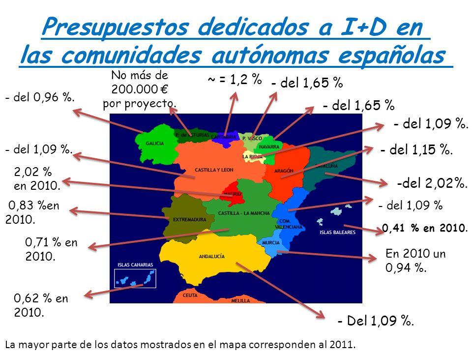 Presupuestos dedicados a I+D en las comunidades autónomas españolas - del 0,96 %. No más de 200.000 por proyecto. ~ = 1,2 % - del 1,65 % - del 1,09 %.
