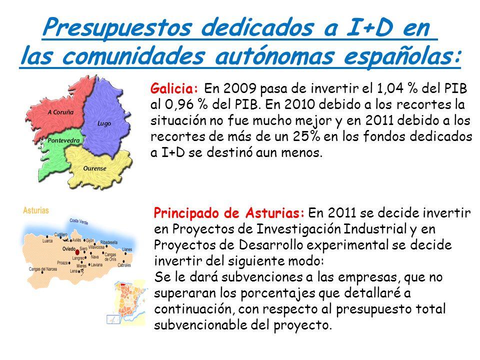 Presupuestos dedicados a I+D en las comunidades autónomas españolas: Galicia: En 2009 pasa de invertir el 1,04 % del PIB al 0,96 % del PIB. En 2010 de