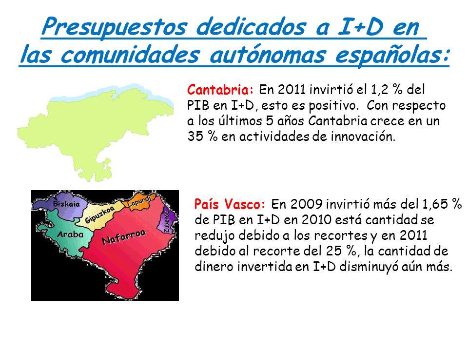 Presupuestos dedicados a I+D en las comunidades autónomas españolas: Cantabria: En 2011 invirtió el 1,2 % del PIB en I+D, esto es positivo. Con respec