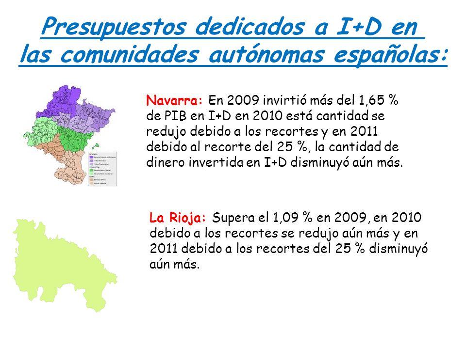 Presupuestos dedicados a I+D en las comunidades autónomas españolas: Navarra: En 2009 invirtió más del 1,65 % de PIB en I+D en 2010 está cantidad se r