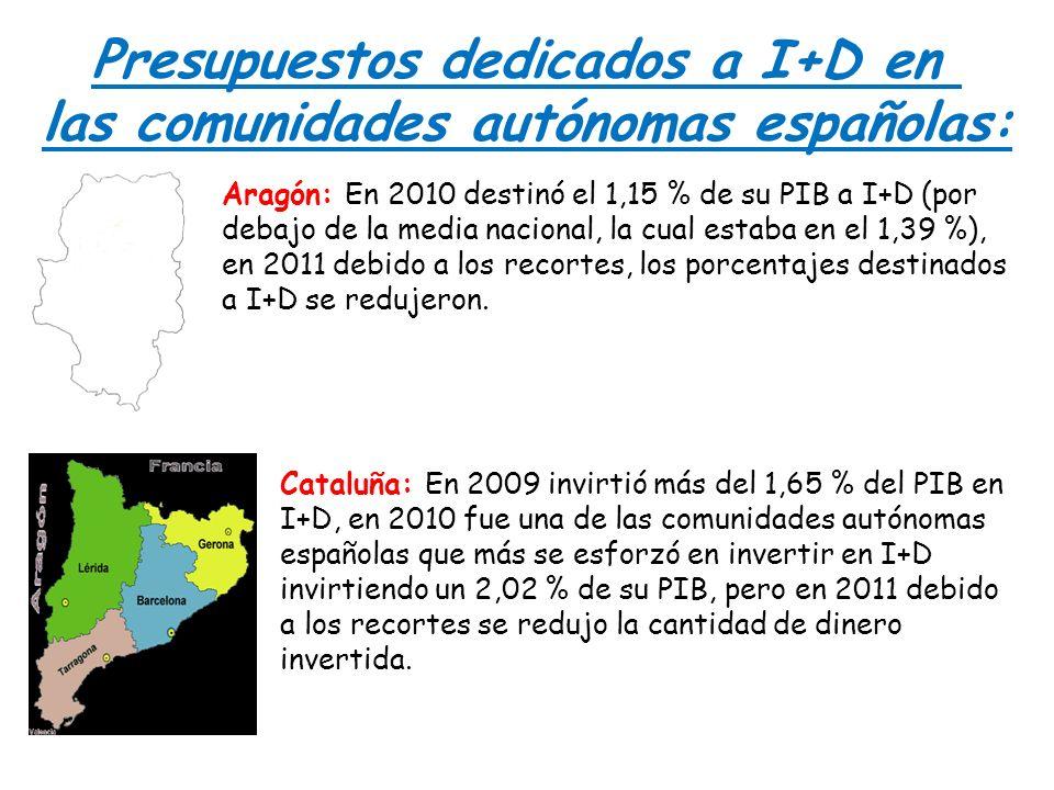 Presupuestos dedicados a I+D en las comunidades autónomas españolas: Aragón: En 2010 destinó el 1,15 % de su PIB a I+D (por debajo de la media naciona