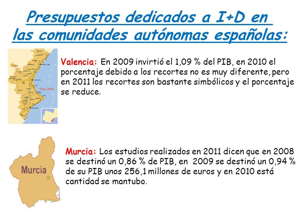 Presupuestos dedicados a I+D en las comunidades autónomas españolas: Valencia: En 2009 invirtió el 1,09 % del PIB, en 2010 el porcentaje debido a los