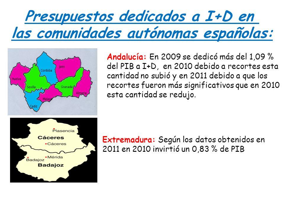 Andalucía: En 2009 se dedicó más del 1,09 % del PIB a I+D, en 2010 debido a recortes esta cantidad no subió y en 2011 debido a que los recortes fueron