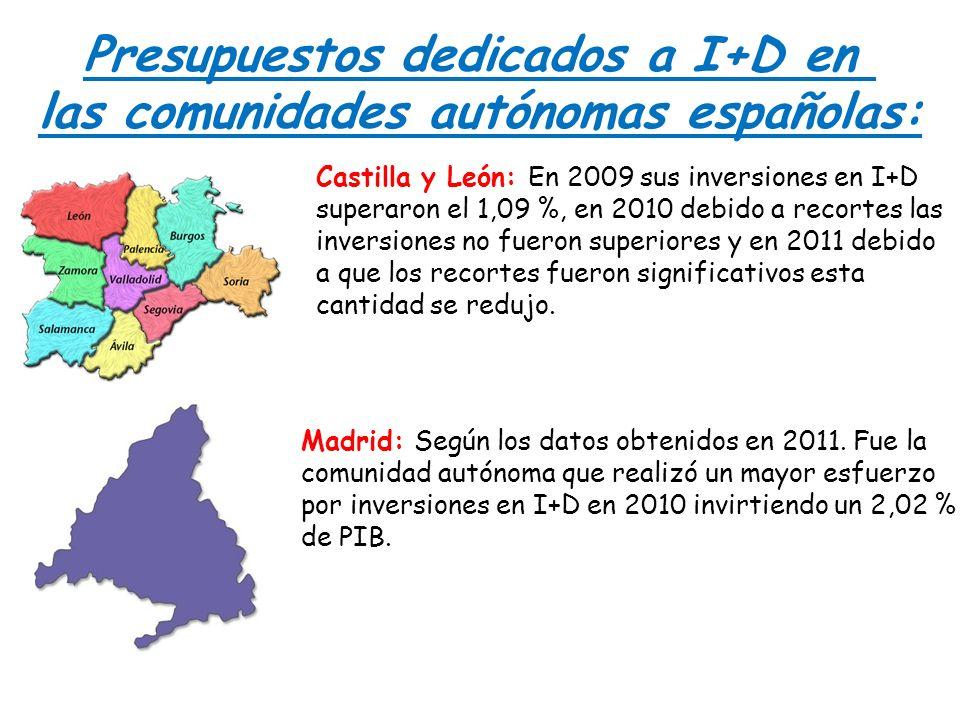 Presupuestos dedicados a I+D en las comunidades autónomas españolas: Castilla y León: En 2009 sus inversiones en I+D superaron el 1,09 %, en 2010 debi