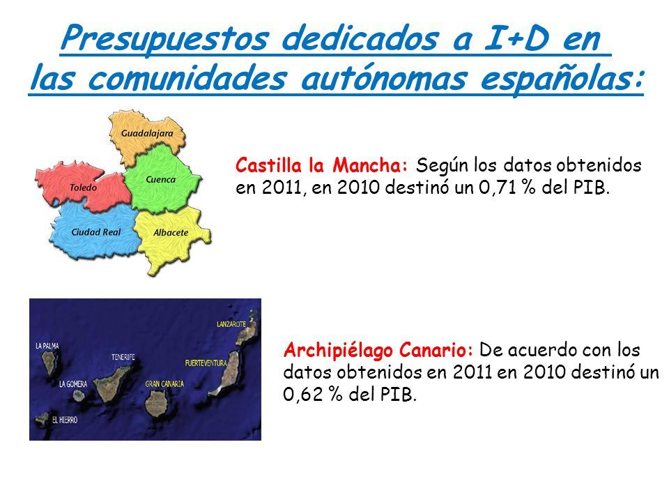 Presupuestos dedicados a I+D en las comunidades autónomas españolas: Castilla la Mancha: Según los datos obtenidos en 2011, en 2010 destinó un 0,71 %