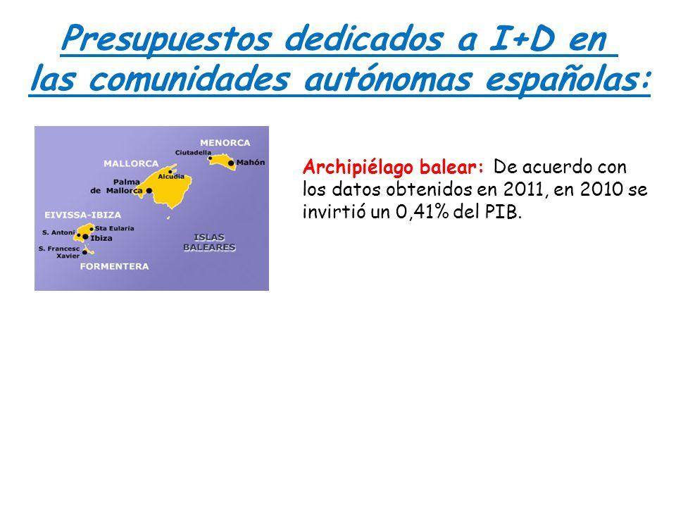 Presupuestos dedicados a I+D en las comunidades autónomas españolas: Archipiélago balear: De acuerdo con los datos obtenidos en 2011, en 2010 se invir