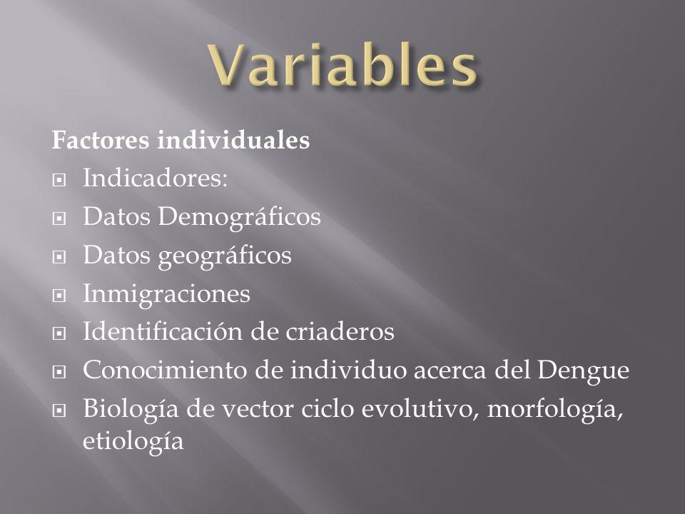 Factores individuales Indicadores: Datos Demográficos Datos geográficos Inmigraciones Identificación de criaderos Conocimiento de individuo acerca del Dengue Biología de vector ciclo evolutivo, morfología, etiología