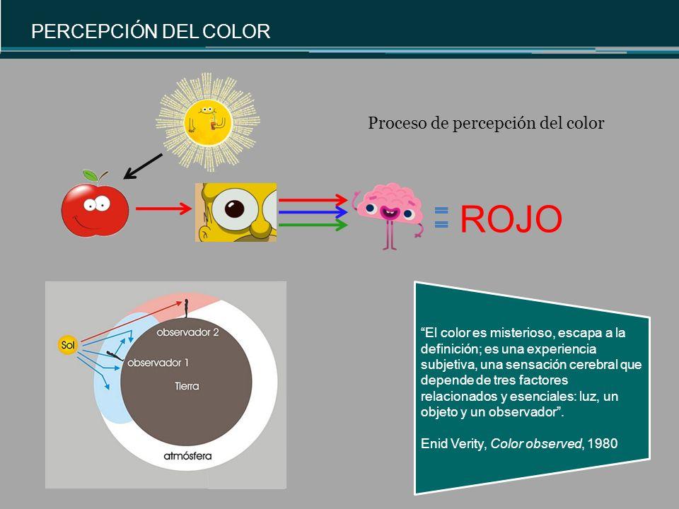 ROJO Proceso de percepción del color El color es misterioso, escapa a la definición; es una experiencia subjetiva, una sensación cerebral que depende de tres factores relacionados y esenciales: luz, un objeto y un observador.