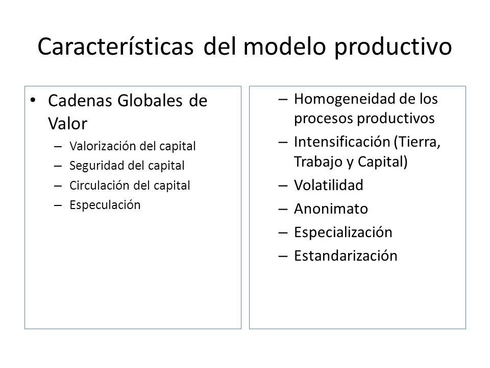 Características del modelo productivo Cadenas Globales de Valor – Valorización del capital – Seguridad del capital – Circulación del capital – Especul