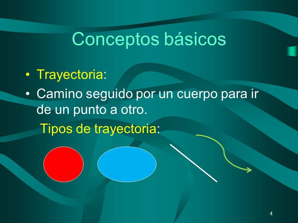 Conceptos básicos Trayectoria: Camino seguido por un cuerpo para ir de un punto a otro. Tipos de trayectoria: 4